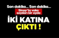 Sinop'ta vakalar 1 ayda 2 katına çıktı