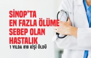 Sinop Genelinde Bir Yılda 818 Kişi Bu Hastalıktan...
