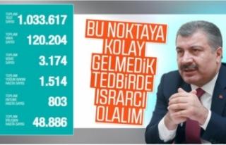 Türkiye'de koronadan ölenlerin sayısı 3 bin...