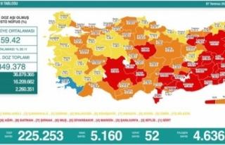 18 yaş üstü aşılamada Sinop 'sarı'kategoride